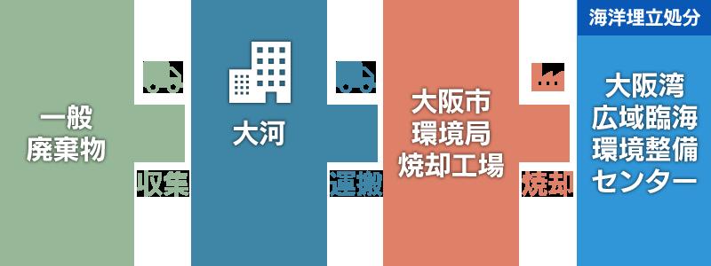 粗大 ごみ 大阪 市