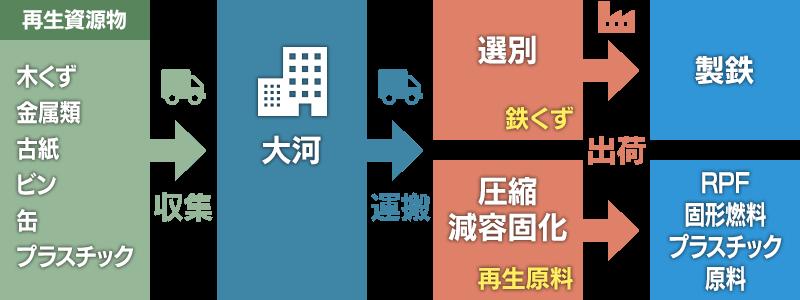 事業系不燃物の処理の流れ